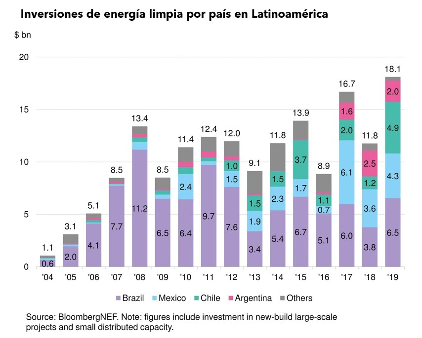 Inversiones LATAM
